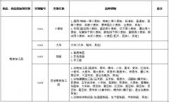 fun88体育注册生产许可证分类目录