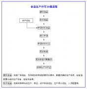 fun88体育注册生产许可办理流程